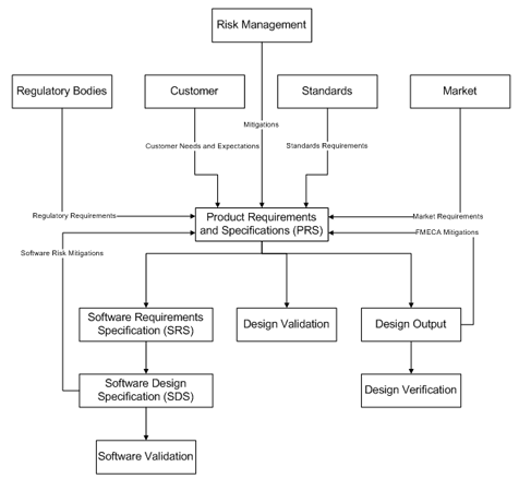 Product Design And Specification Hierarchy